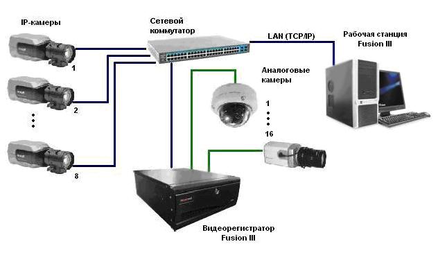 Это связано с... Вариант 2. Подключение рабочей станции через сетевую плату видеорегистратора.