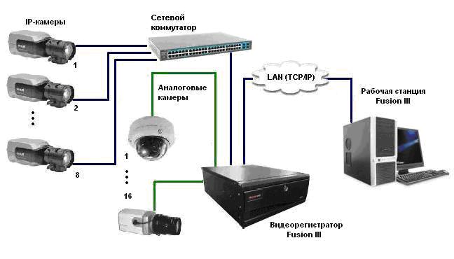 Домашняя камера видеонаблюдения с датчиком движения