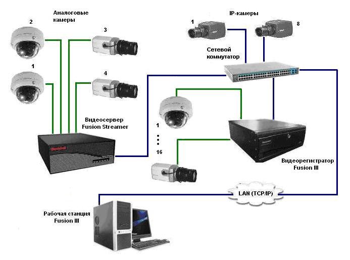 Какое напряжение питания на камерах видеонаблюдения